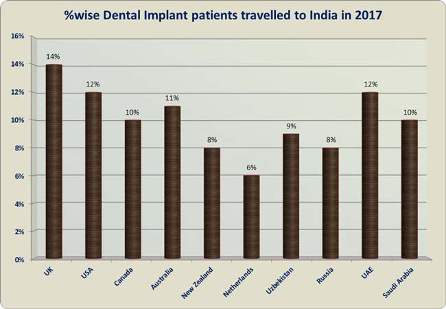 Dental Implants India Low Cost Benefits